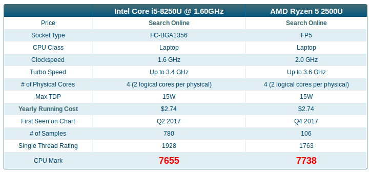 comparison table of intel i5 7th gen and amd zen mobile processors