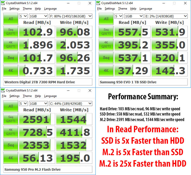 crystaldiskmark speed comparison between nvme ssd and hdd