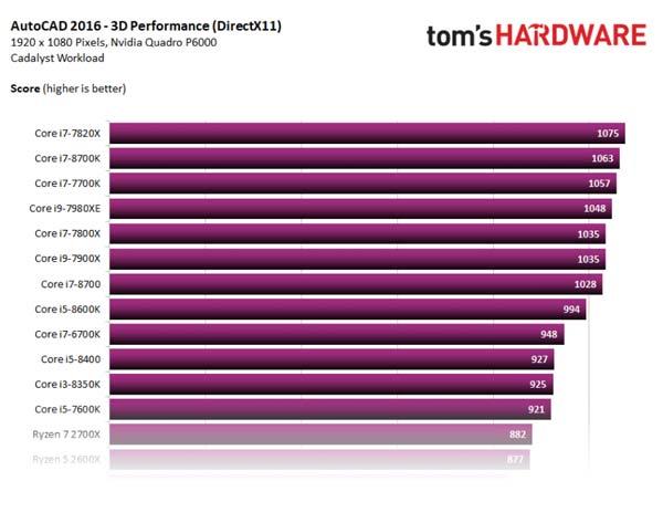 processor comparison- or 3d autocad