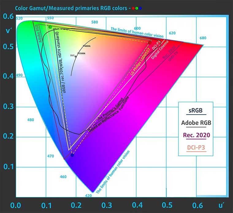 refurbished dell latitude color gamut test 7480