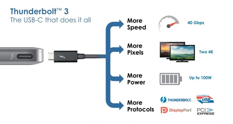 info graphics of the thunderbolt 3 support ecosystem