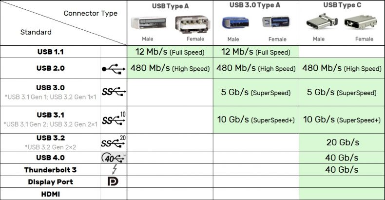 Comparison Table - USB versions, connectors, speeds and logos