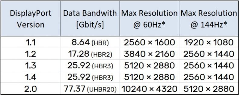 DisplayPort max resolution version comparison