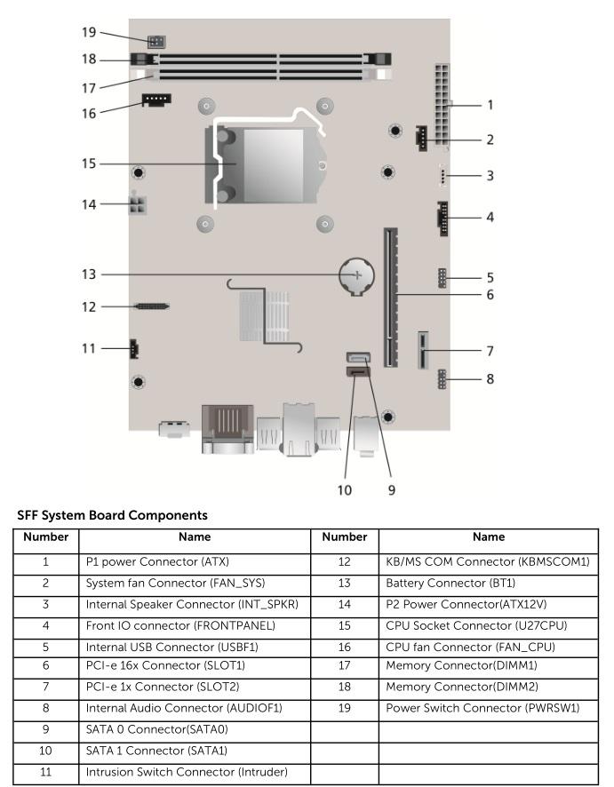 Dell_OptiPlex_3010_SFF_motherboard.jpg motherboard layout