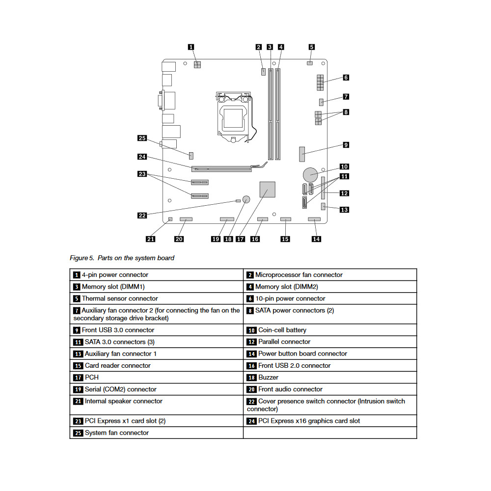 Lenovo_ThinkCentre_M700_SFF_motherboard.jpg motherboard layout