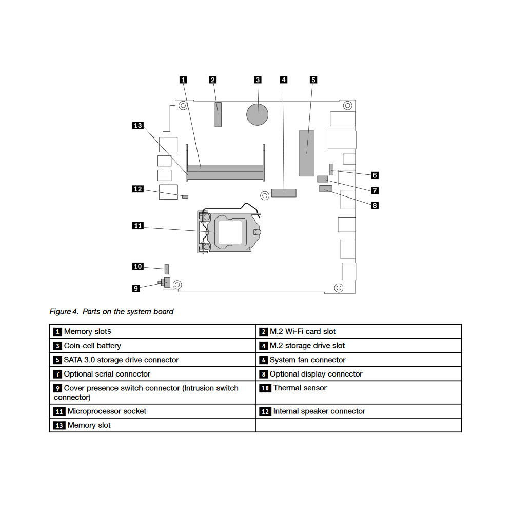 Lenovo_ThinkCentre_M900_Tiny_motherboard.jpg motherboard layout